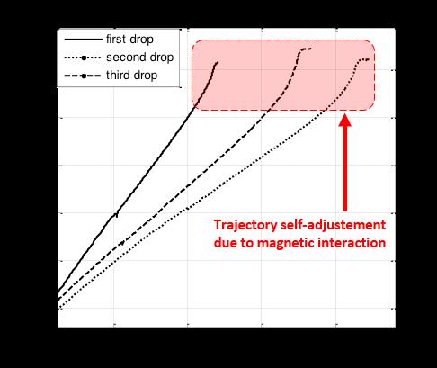 trajectories comment